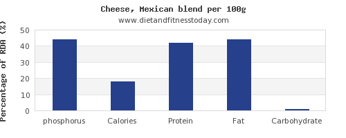 phosphorus and nutrition facts in mexican cheese per 100g